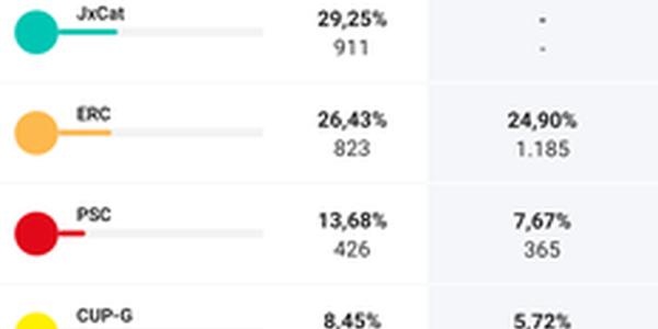 Resultat de les eleccions del 14F a Cervera