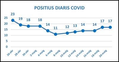 grafic covid1 24maig.png
